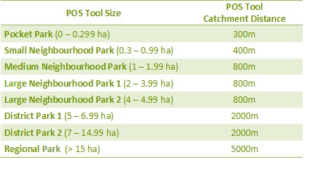 Park Classification System
